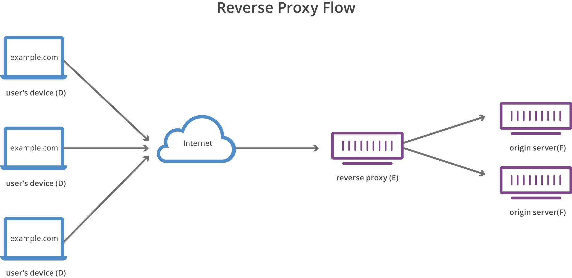 Nginx Reverse Proxy To Azure Web App (Source: https://www.cloudflare.com/learning/cdn/glossary/reverse-proxy/)